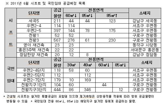 """""""이달 서울 임대아파트 쏟아진다"""""""