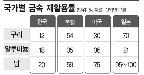 """""""연간 190억장…'비닐봉투 중독' 한국인, 세계적 망신"""""""