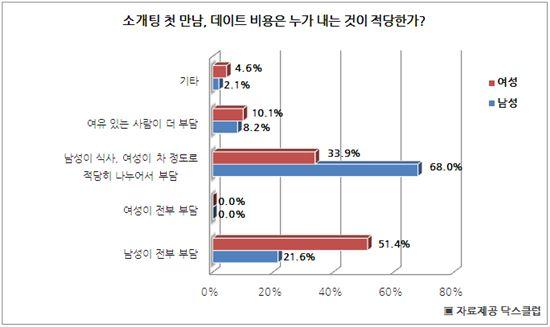 """소개팅 男 10명 중 7명 """"커피값 정도는 女가 내야"""""""