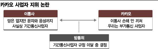"""""""공짜라 더 좋은 '카카오톡' 이젠 돈 내라?"""""""