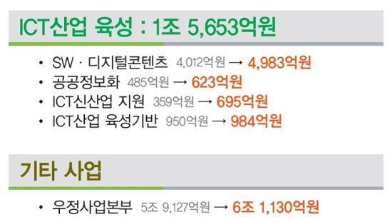 [2014 예산안]미래부, ICT산업 육성 1.5조..SW예산 큰 폭 증액   - 아시아경제
