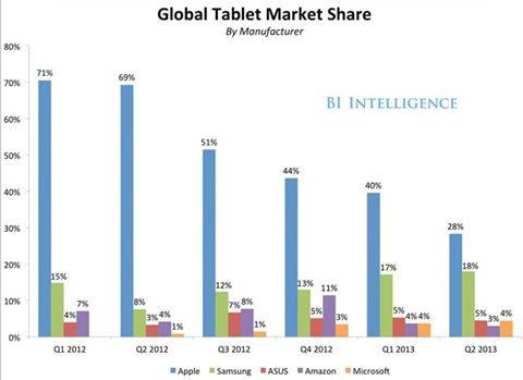 삼성, 애플과 시장점유율 격차 줄어 - 아시아경제