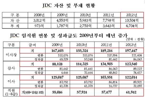 JDC 자산·부채 현황과 임직원 연봉·성과급 현황(자료 이노근 의원실)