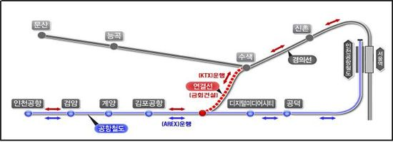'공항철도 KTX 연계사업' 관련 노선도