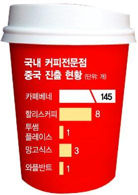 중국으로 눈돌린 韓 '커피전문점'…매장 확장 가속화 - 아시아경제