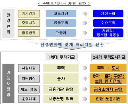 [전월세 종합대책]'주택도시기금'으로 다시 태어난 주택기금 - 아시아경제