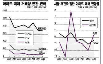 '다주택자=투기꾼' 공식 깨졌다 - 아시아경제