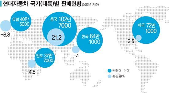 현대차, 2013년 대륙별 판매 '中서만 웃었다' - 아시아경제