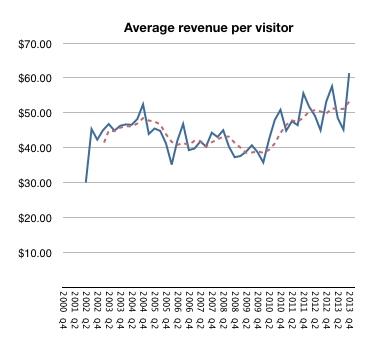 애플스토어 13주년…지난해 매출 20조원 넘어 - 아시아경제
