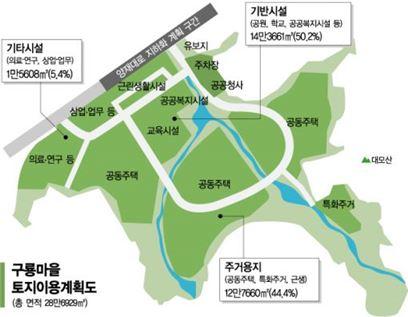 구룡마을 개발계획 토지이용계획도