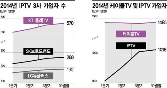 2014년 IPTV 및 케이블TV 가입자 현황