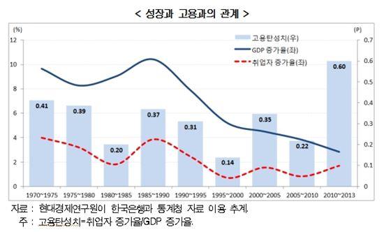 '성장 없는 고용'에 갇힌 한국 - 아시아경제