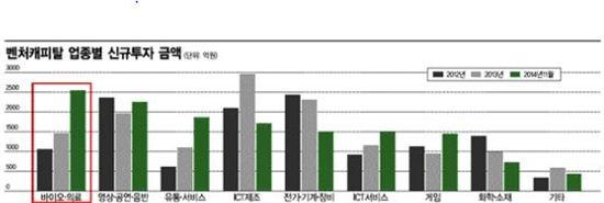 대성창투, 올해 4개사 상장추진…3개사는 '바이오株' - 아시아경제