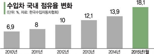 수입차 대반란…시장점유율 18.1% 약진 - 아시아경제