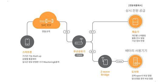 SKT, 새 격전지 '스마트홈 서비스' 첫 출격  - 아시아경제