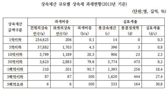 """""""10억원 재산 상속 받아도, 19.1%는 상속세 면제"""" - 아시아경제"""