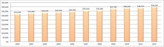 미국 4년제 전일제 대학교 평균 등록금 변화 추이(2002~2012년/출처:교육부 블로그)