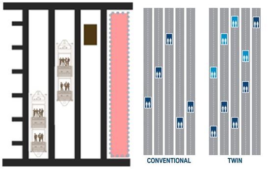 2층 엘리베이터 개념도. 왼쪽은 현대엘리베이터 등이 주력상품으로 판매하고 있는 더블데크 엘리베이터의 개념도이며 오른쪽은 티센크루프엘리베이터가 판매하고 있는 트윈 엘리베이터다. 더블데크는 상하차가 붙어있는 반면, 트윈은 떨어져 움직인다.