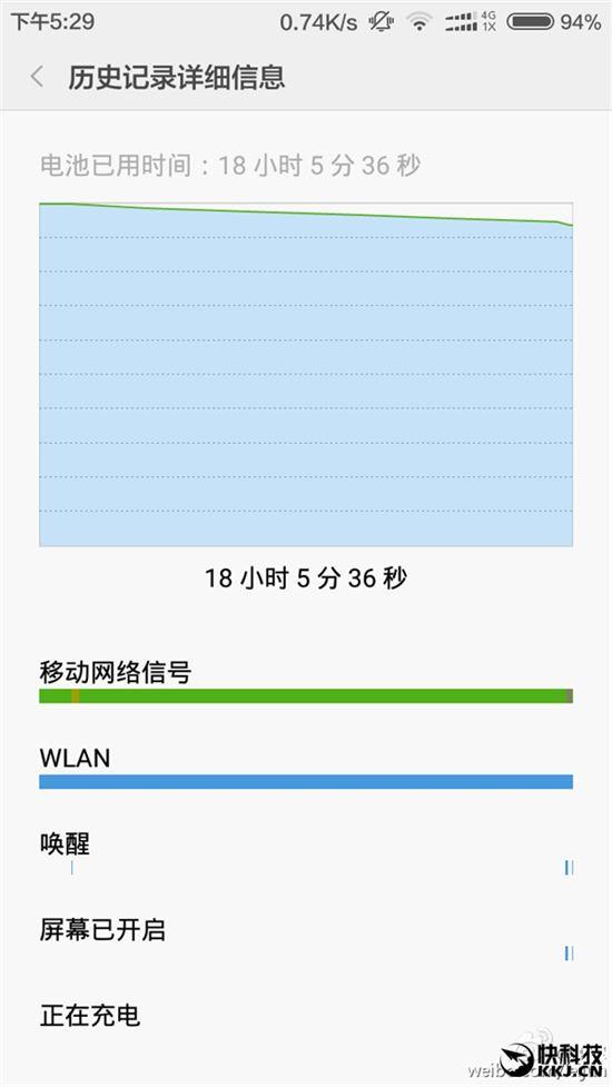 """샤오미 '홍미3' 강철 배터리 인증…""""18시간 켜놔도 94% 남아"""" - 아시아경제"""