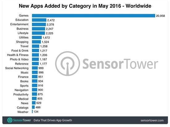 앱스토어 신규 앱 분석(출처:센서타워)