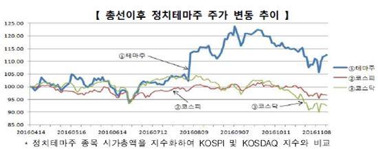 '정치테마주' 근절에 팔 걷어붙인 금감원…집중 제보기간 내년 2월까지 운영