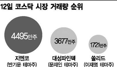 빨라진 대선시계…테마株 '기승'