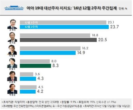 潘 지지율 '파란불'…20%대 회복