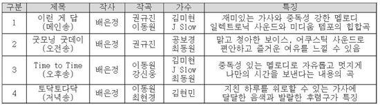 롯데마트 제작 매장 배경 음악 4곡 주요 정보