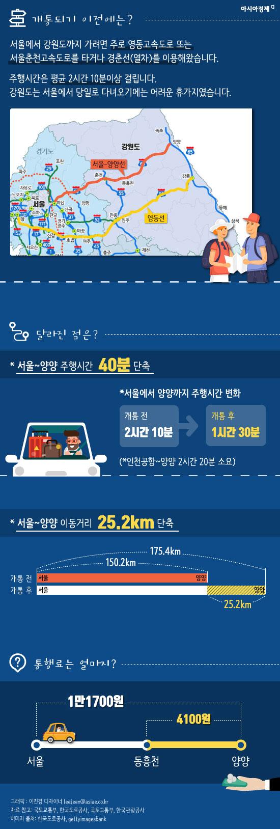 동해로 피서 갈때 필독! 동홍천~양양 고속도로 달려보자