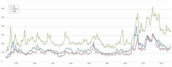1970년대 이후 국제곡물가격 변동 그래프. 2010년을 전후로 급등하는 모습을 보이고 있다(사진=농촌경제연구원)