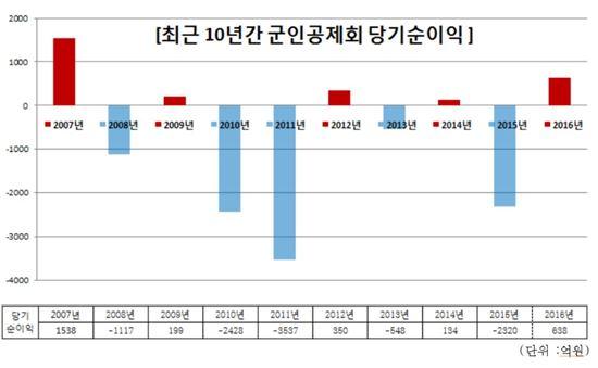 [2017국감] 군인공제회 최근 10년 누적손실 7000억