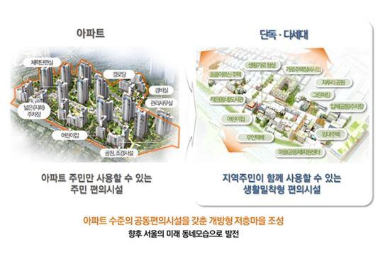 ▲ 서울형 자율주택정비사업 개념도