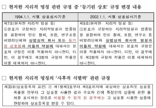 [2017국감]사리원면옥은 可·사리원불고기는 不可…지리적 명칭 상표등록체계 '문제'