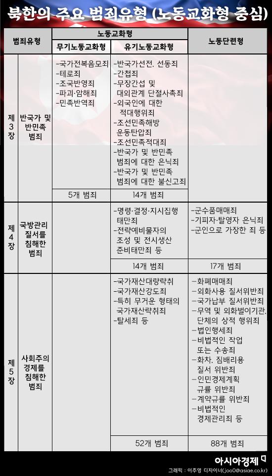 북한 형법 중 노동교화형에 처하는 주요 범죄유형. 그래픽 = 이주영 디자이너