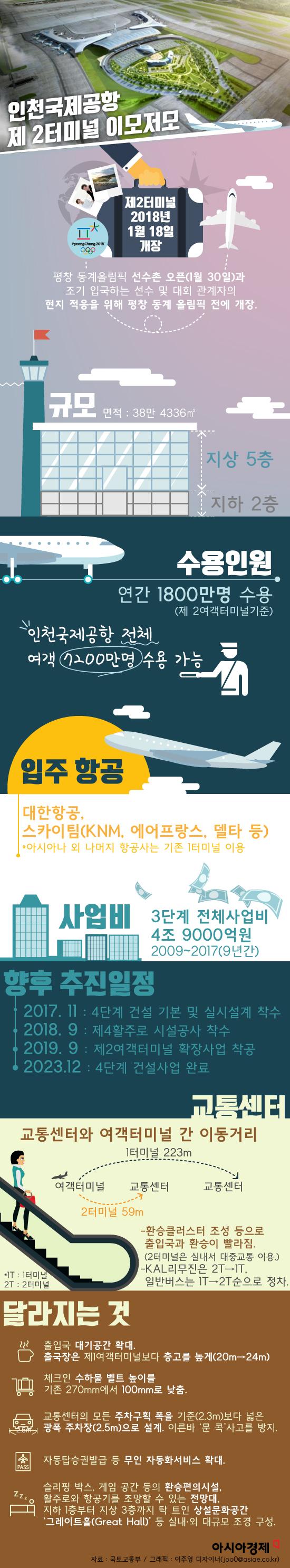 [그래픽] 인천국제공항 제2여객터미널
