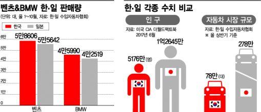 한국인의 뜨거운 벤츠·BMW 사랑, 판매량 처음으로 일본 넘어