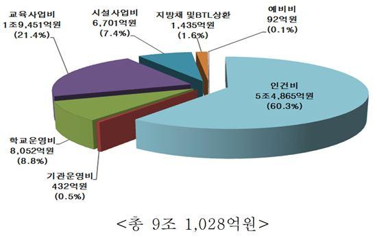 제공=서울시교육청