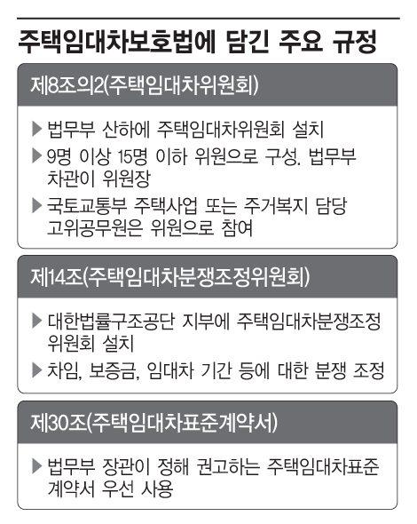 주택임대차보호법 개정안, 국회서 5개월째 숙박 중