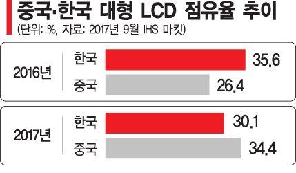 LG디스플레이, LCD 생산라인 추가 폐쇄…프리미엄 패널 집중