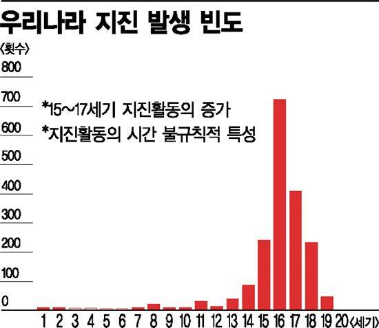 ▲한반도에서는 16세기에 지진이 많이 발생했다.[그래픽=최길수 기자]
