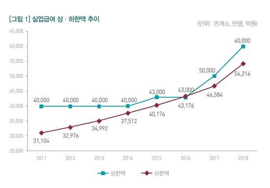 실업급여 상하한액 추이(자료:국회예정처)