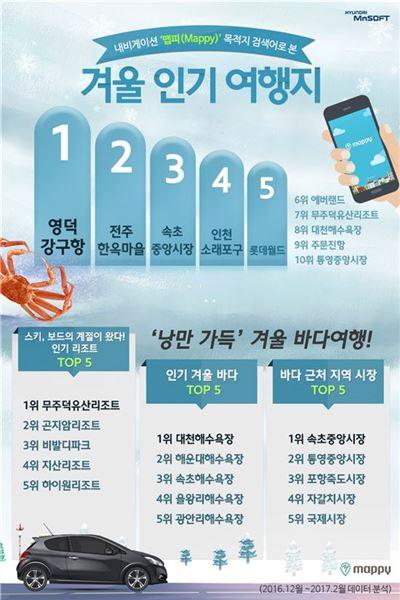 인기 겨울 여행지 1위 '영덕 강구항'…내비 앱 '맵피' 분석결과