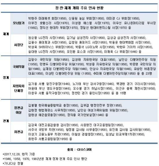 '황금개띠' 해…정·관·재계 파워엘리트 누구?