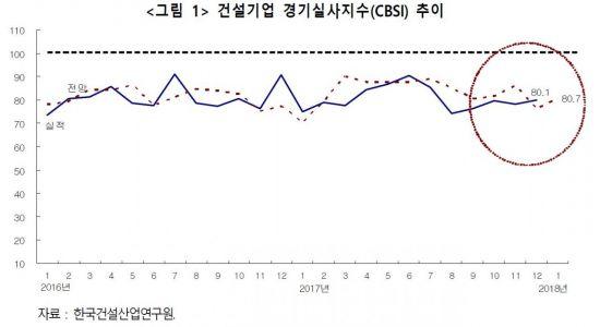 """""""12월 건설 체감경기, 예년만 못했다""""…4년래 최저"""
