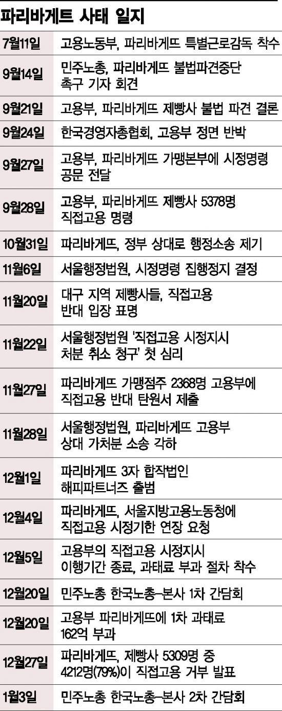 """파리바게뜨 직고용 표류…""""양대노총 2차 간담회도 고성 오간채 결렬"""""""