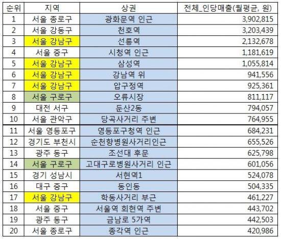 상권별 인당 월평균 매출액 순위 <자료=SK텔레콤>