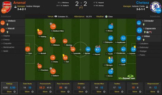 4일 오전(한국시간) 아스날이 첼시를 상대로 2-2 무승부를 거뒀다./사진=후스코어드 닷컴