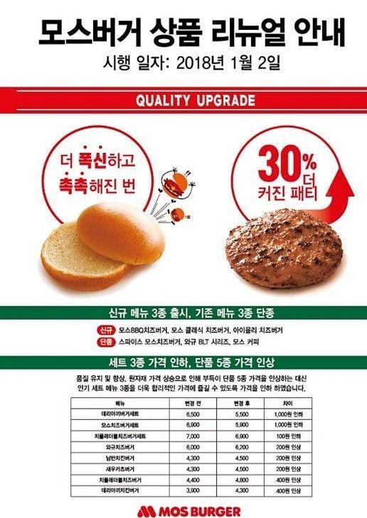 """최저임금發 버거대란…맥도날드까지 가격인상 """"27개 제품 평균 4% 올렸다""""(종합)"""
