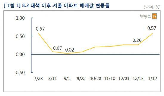 서울 아파트, 8.2대책 이전 상승률 복귀…주간 0.57%↑