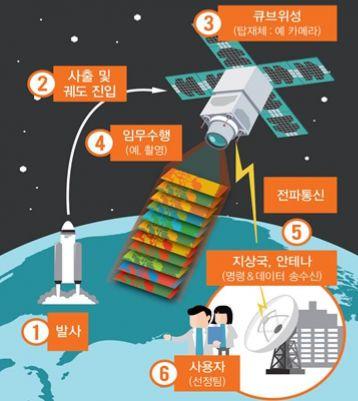 국내 기술로 만든 10㎤ '큐브위성' 우주 누빈다